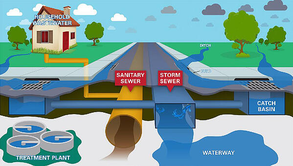 Graphic depiction of Sanitary Sewer versus Storm Sewer